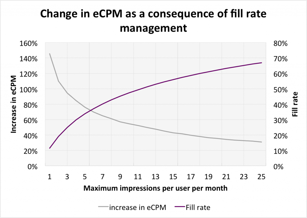 eCPM-fill-rate-management