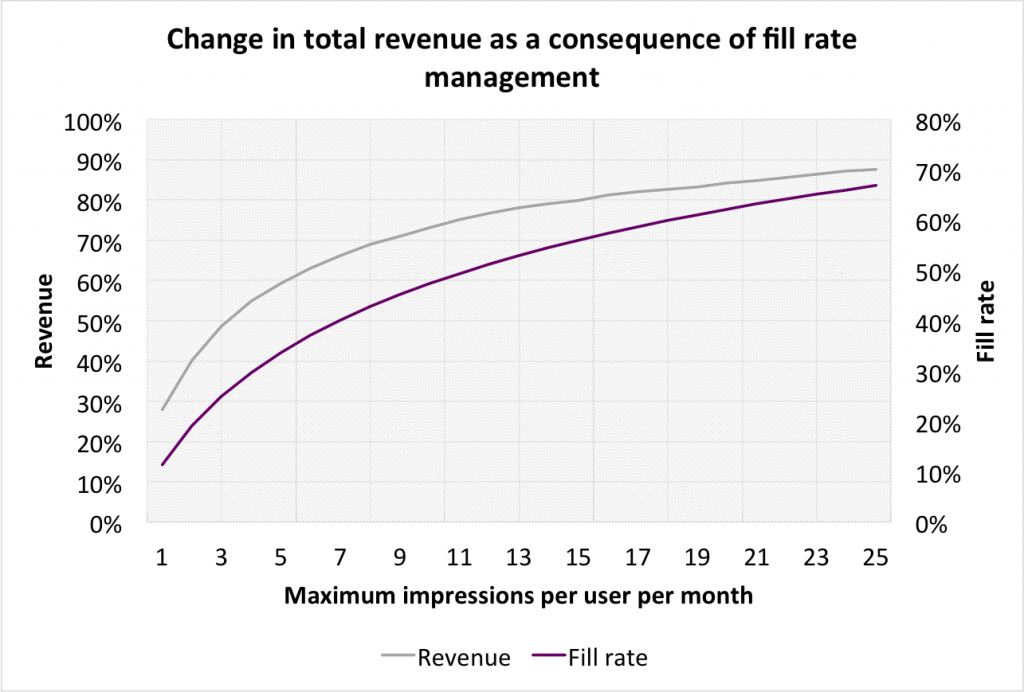ecpm revenue fill rate managmenet