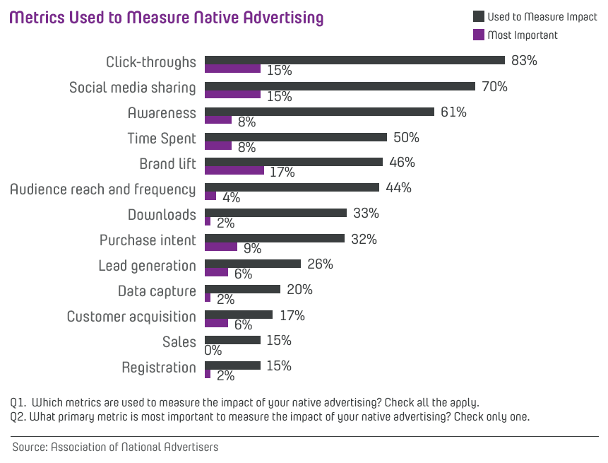 effectiveness of mobile native advertising