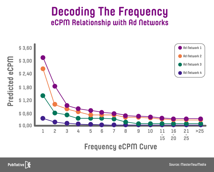 Ad quality - frequency graph