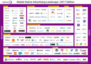 Mobile Native Advertising Landscape Edition 2017