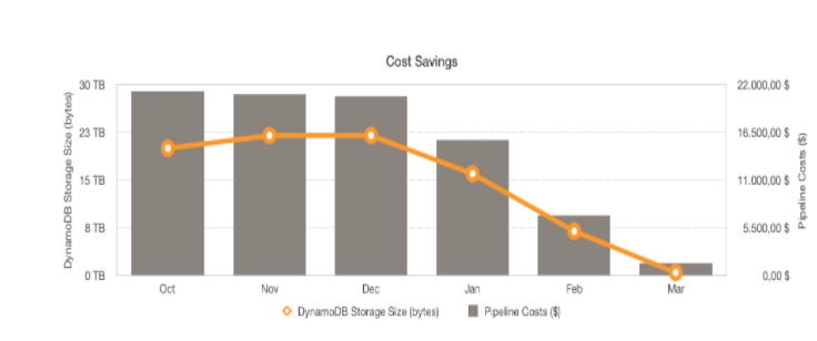 costs saving dynamoDB