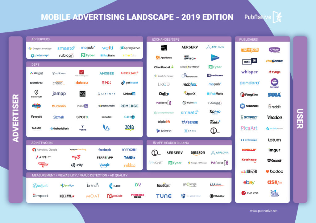 Mobile Advertising Landscape | 2019 Edition