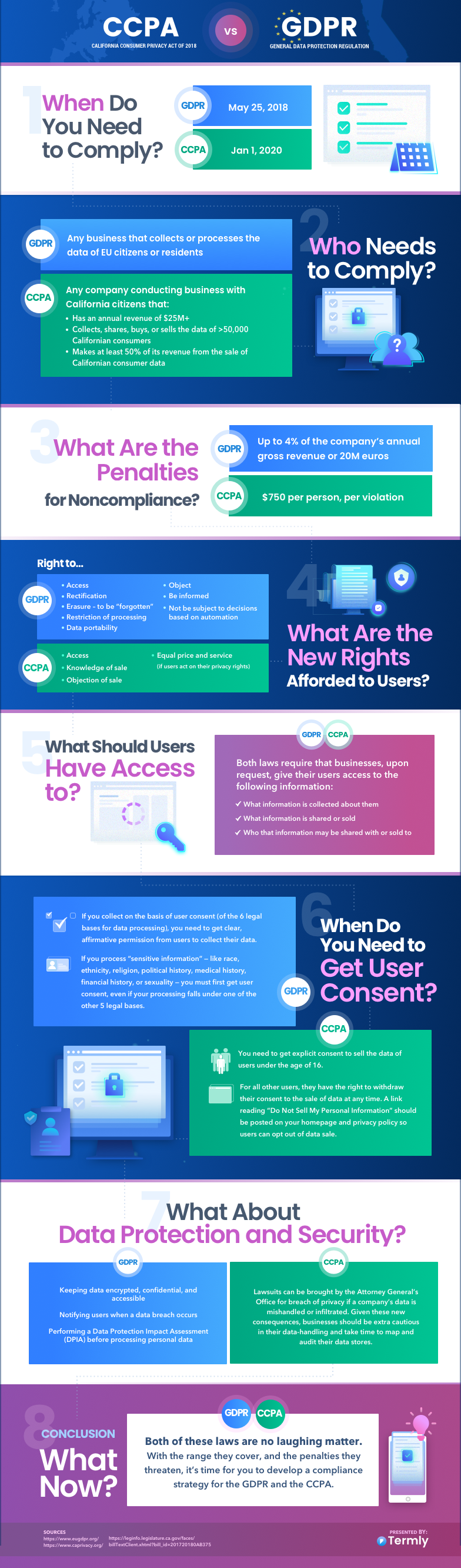 infographic ccpa gdpr