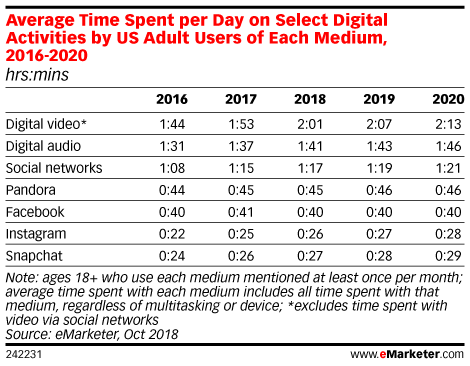 eMarketer US Adults Are Spending More Time Using Digital Audio Than Social Media PubNative
