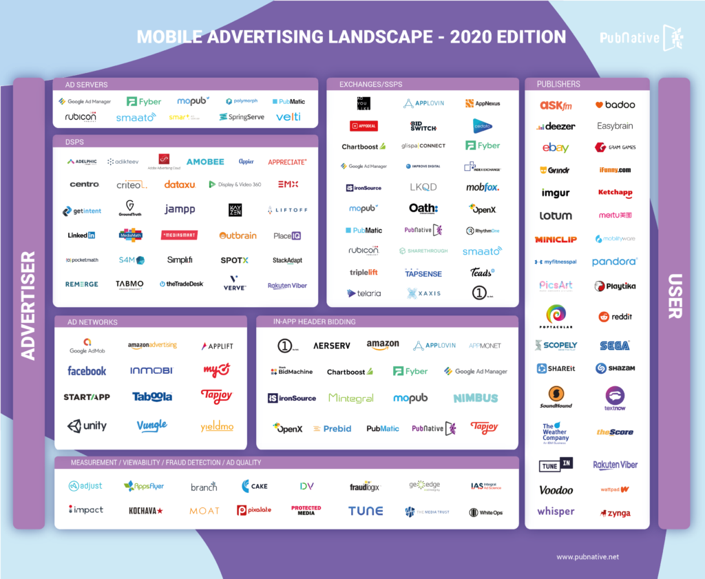 Mobile Advertising Landscape