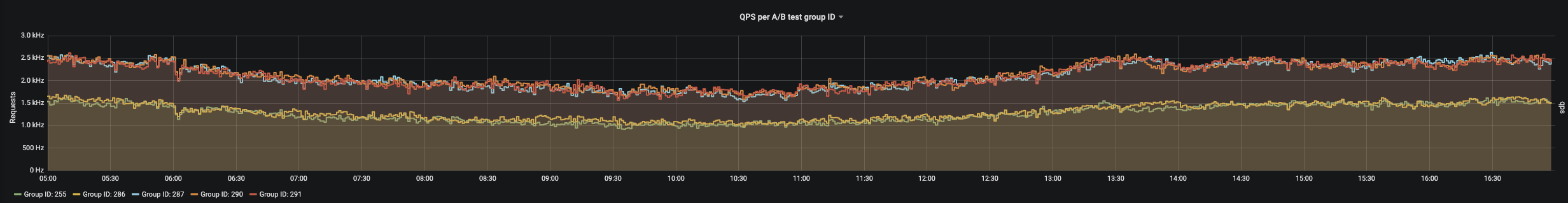 Queries per second per A/B test group (bare in mind that this is only a fraction of the traffic using the API's predictions because they are cached on the server)