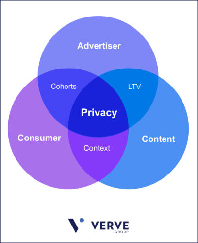 Privacy in the mobile advertising economy